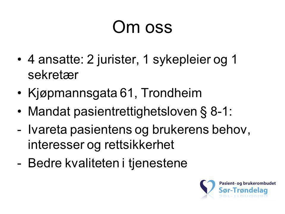 Om oss •4 ansatte: 2 jurister, 1 sykepleier og 1 sekretær •Kjøpmannsgata 61, Trondheim •Mandat pasientrettighetsloven § 8-1: -Ivareta pasientens og br