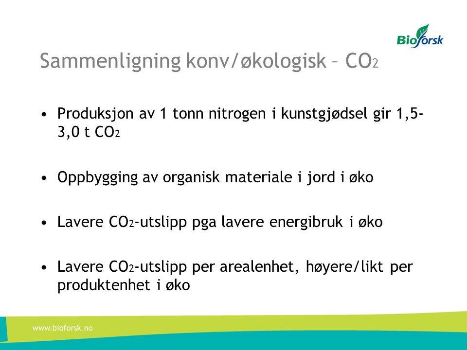 Sammenligning konv/økologisk – CO 2 •Produksjon av 1 tonn nitrogen i kunstgjødsel gir 1,5- 3,0 t CO 2 •Oppbygging av organisk materiale i jord i øko •Lavere CO 2 -utslipp pga lavere energibruk i øko •Lavere CO 2 -utslipp per arealenhet, høyere/likt per produktenhet i øko