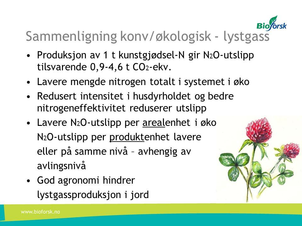 Sammenligning konv/økologisk - lystgass •Produksjon av 1 t kunstgjødsel-N gir N 2 O-utslipp tilsvarende 0,9-4,6 t CO 2 -ekv. •Lavere mengde nitrogen t