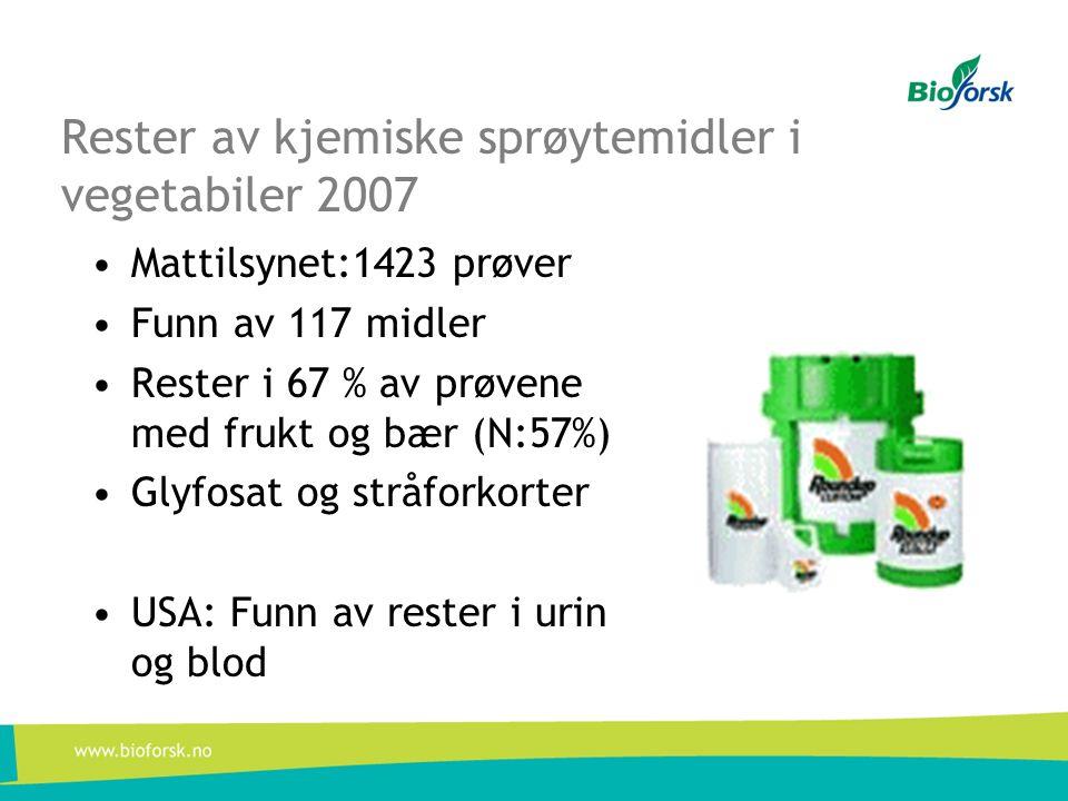 Rester av kjemiske sprøytemidler i vegetabiler 2007 •Mattilsynet:1423 prøver •Funn av 117 midler •Rester i 67 % av prøvene med frukt og bær (N:57%) •Glyfosat og stråforkorter •USA: Funn av rester i urin og blod