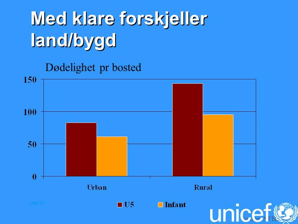 UNICEF Source: NFHS 1996 Dødelighet pr bosted Med klare forskjeller land/bygd