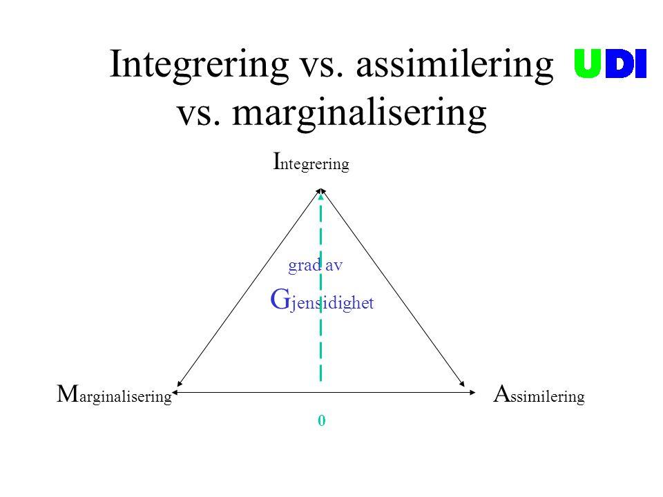 Integrering vs. assimilering vs. marginalisering I ntegrering grad av G jensidighet M arginalisering A ssimilering 0