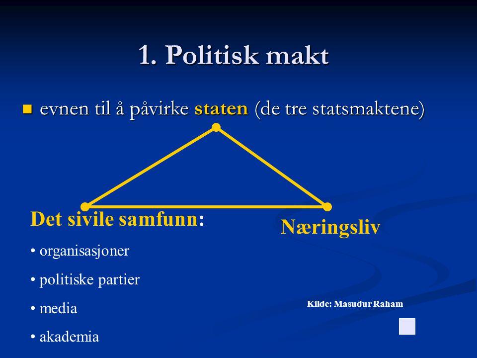 1. Politisk makt  evnen til å påvirke staten (de tre statsmaktene) Det sivile samfunn: • organisasjoner • politiske partier • media • akademia Næring