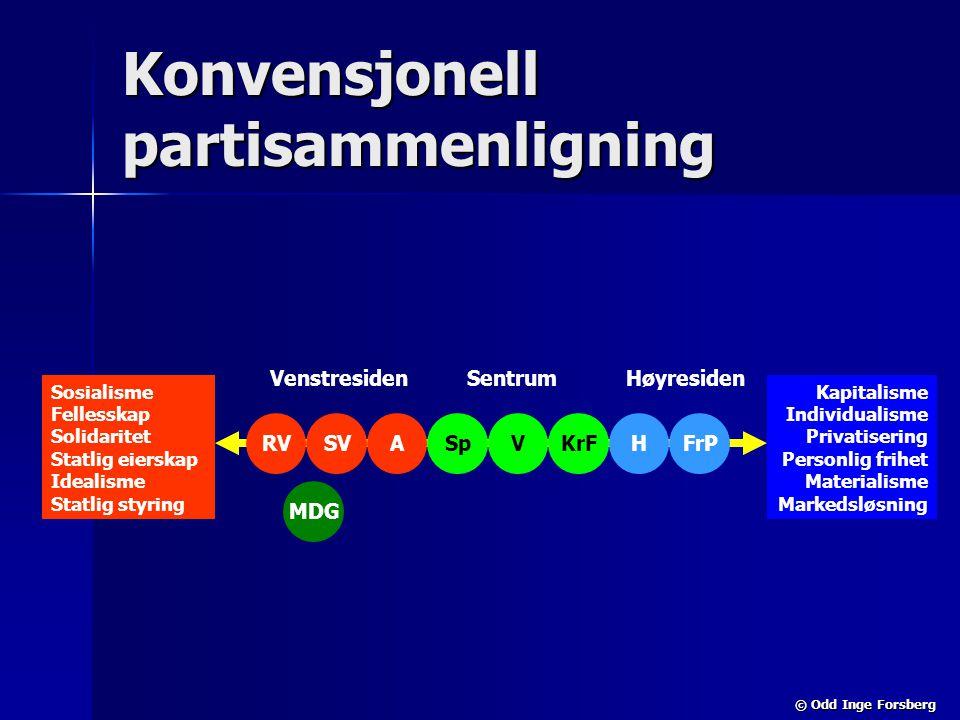 © Odd Inge Forsberg Konvensjonell partisammenligning SVSpAHFrPVRV MDG KrF Sosialisme Fellesskap Solidaritet Statlig eierskap Idealisme Statlig styring
