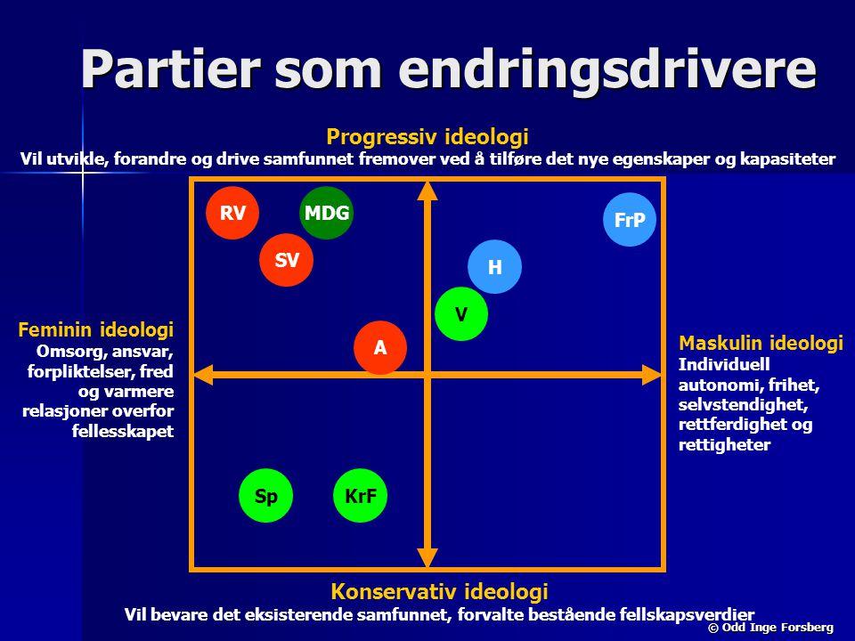 © Odd Inge Forsberg Partier som endringsdrivere Maskulin ideologi Individuell autonomi, frihet, selvstendighet, rettferdighet og rettigheter Progressi