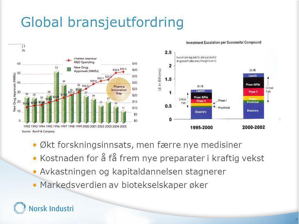 7 Global bransjeutfordring • Økt forskningsinnsats, men færre nye medisiner • Kostnaden for å få frem nye preparater i kraftig vekst • Avkastningen og