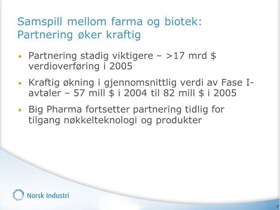 8 Samspill mellom farma og biotek: Partnering øker kraftig • Partnering stadig viktigere – >17 mrd $ verdioverføring i 2005 • Kraftig økning i gjennom