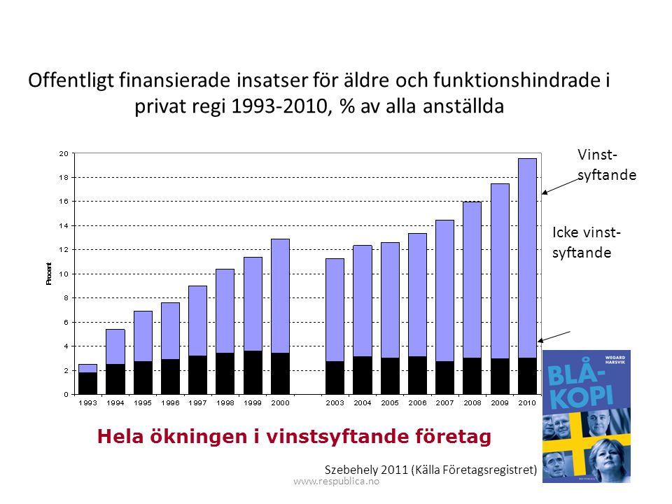 Offentligt finansierade insatser för äldre och funktionshindrade i privat regi 1993-2010, % av alla anställda Hela ökningen i vinstsyftande företag Vi