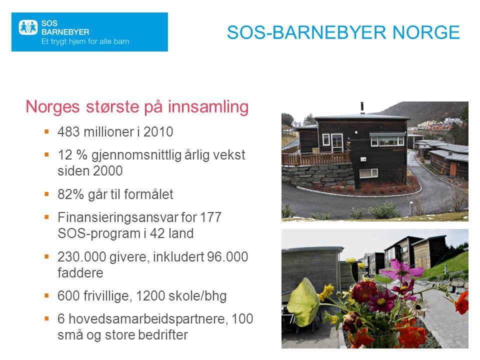 SOS-BARNEBYER NORGE  483 millioner i 2010  12 % gjennomsnittlig årlig vekst siden 2000  82% går til formålet  Finansieringsansvar for 177 SOS-prog