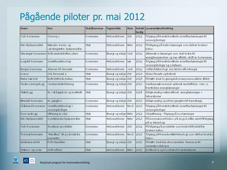 Pågående piloter pr. mai 2012 7