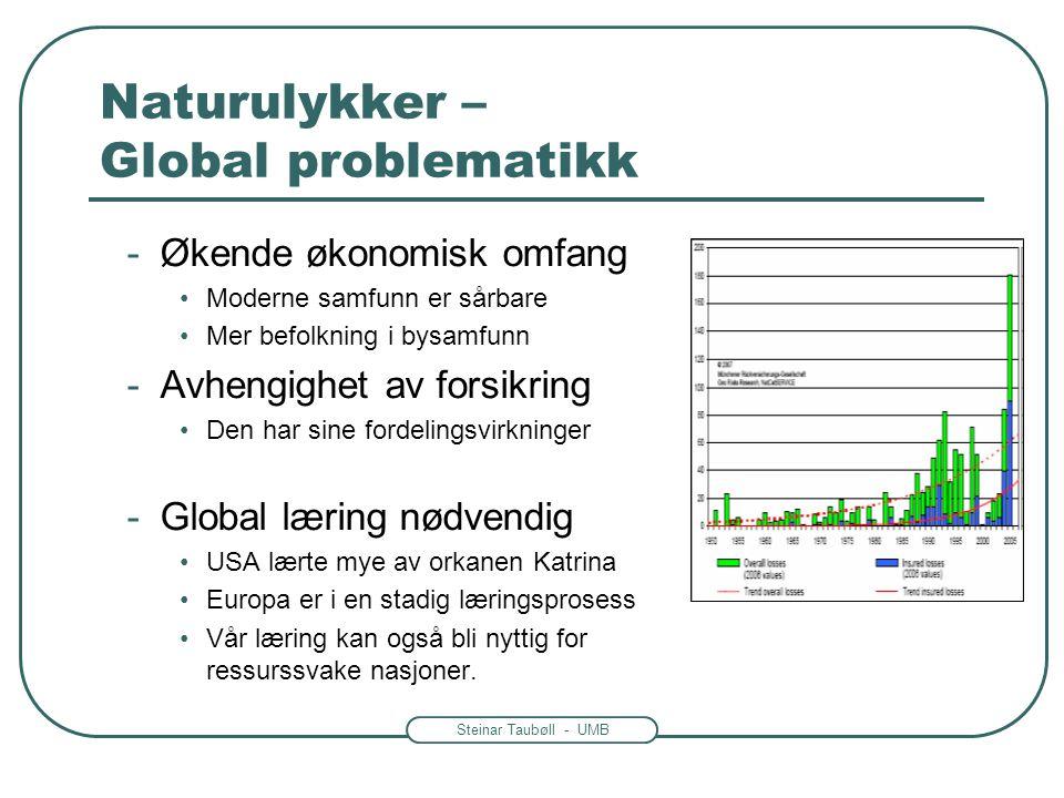 Steinar Taubøll - UMB Naturulykker – Global problematikk -Økende økonomisk omfang •Moderne samfunn er sårbare •Mer befolkning i bysamfunn -Avhengighet