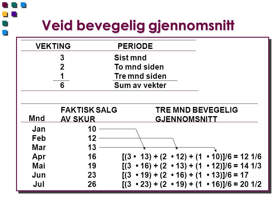 Veid bevegelig gjennomsnitt Mnd FAKTISK SALG AV SKUR TRE MND BEVEGELIG GJENNOMSNITT Jan Feb Mar Apr Mai Jun Jul 10 12 13 16 19 23 26 [(3 • 13) + (2 • 12) + (1 • 10)]/6 = 12 1/6 [(3 • 16) + (2 • 13) + (1 • 12)]/6 = 14 1/3 [(3 • 19) + (2 • 16) + (1 • 13)]/6 = 17 [(3 • 23) + (2 • 19) + (1 • 16)]/6 = 20 1/2 VEKTINGPERIODE 32163216 Sist mnd To mnd siden Tre mnd siden Sum av vekter