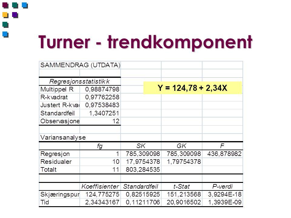Turner - trendkomponent Y = 124,78 + 2,34X