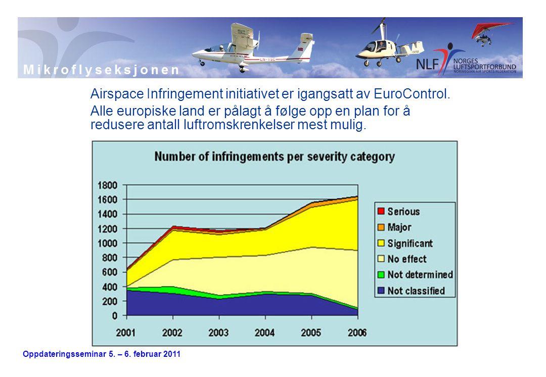 Oppdateringsseminar 5. – 6. februar 2011 Airspace Infringement initiativet er igangsatt av EuroControl. Alle europiske land er pålagt å følge opp en p