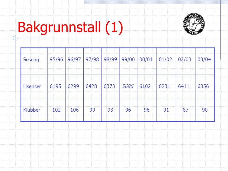 Bakgrunnstall (1) Sesong95/9696/9797/9898/9999/0000/0101/0202/0303/04 Lisenser619562996428637356866102623164116356 Klubber102106999396 918790