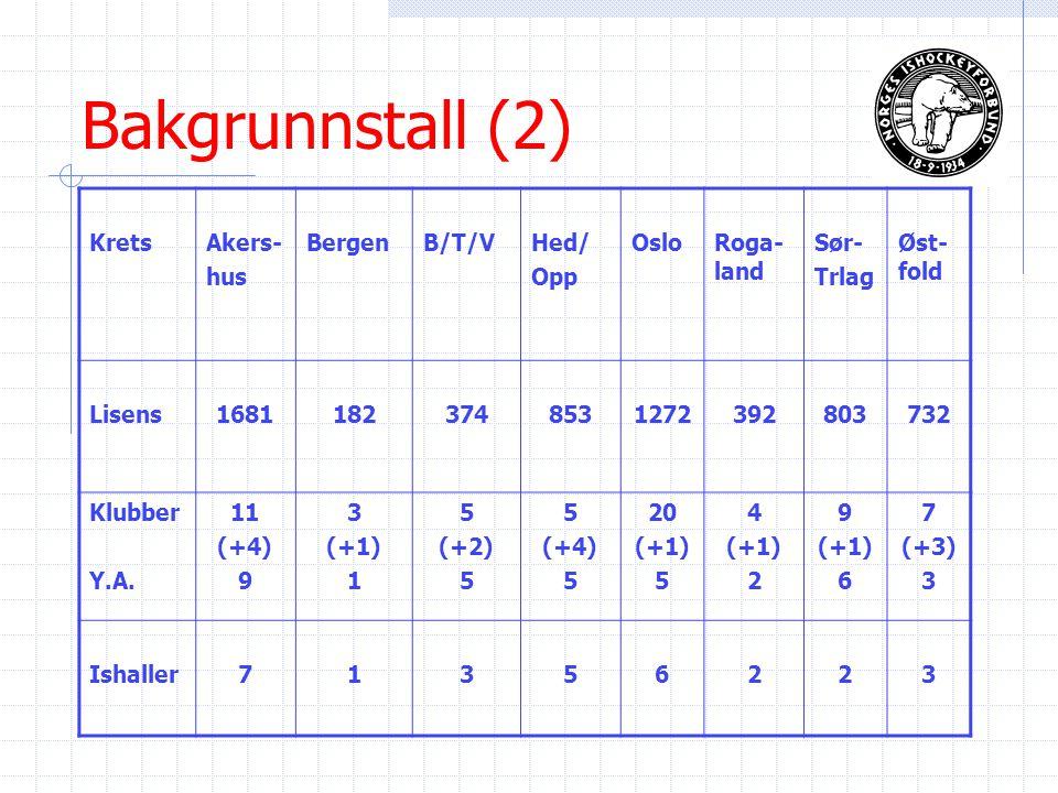 Bakgrunnstall (2) KretsAkers- hus BergenB/T/VHed/ Opp OsloRoga- land Sør- Trlag Øst- fold Lisens16811823748531272392803732 Klubber Y.A.