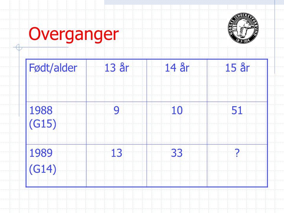 Overganger Født/alder13 år14 år15 år 1988 (G15) 91051 1989 (G14) 1333