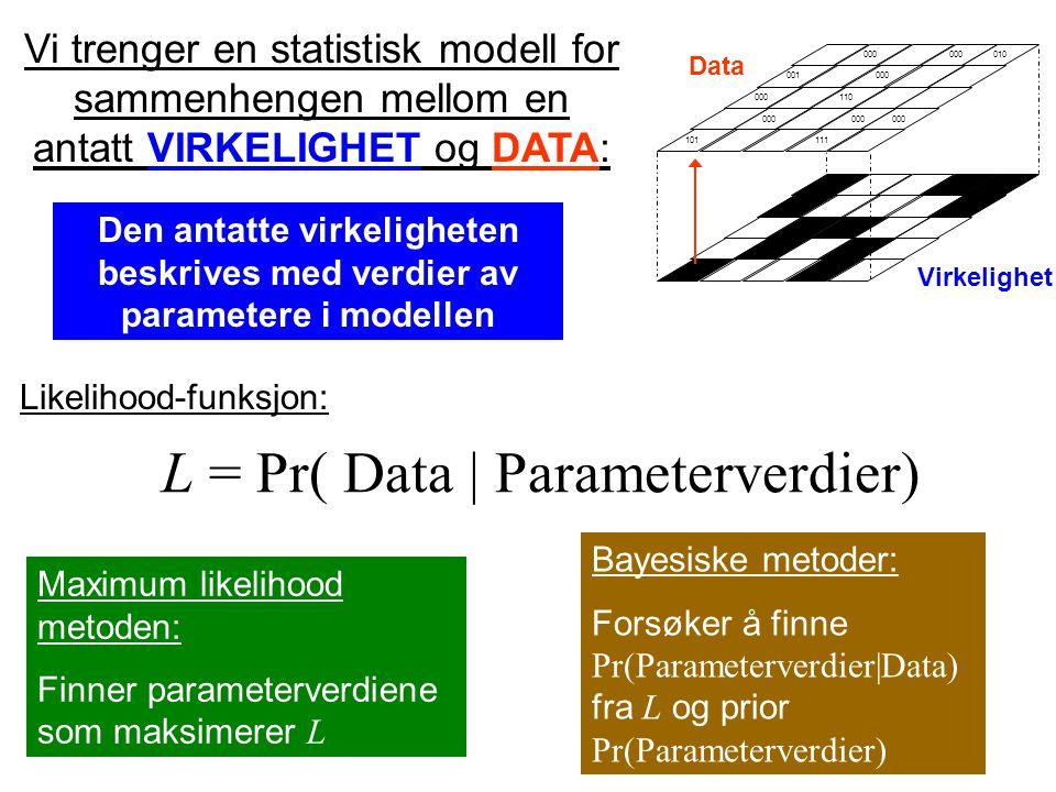 101 000 001 000 111 000 010 000 110 000 Virkelighet Data Vi trenger en statistisk modell for sammenhengen mellom en antatt VIRKELIGHET og DATA: Den antatte virkeligheten beskrives med verdier av parametere i modellen L = Pr( Data | Parameterverdier) Likelihood-funksjon: Maximum likelihood metoden: Finner parameterverdiene som maksimerer L Bayesiske metoder: Forsøker å finne Pr(Parameterverdier|Data) fra L og prior Pr(Parameterverdier)