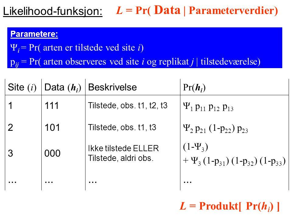L = Pr( Data | Parameterverdier) Likelihood-funksjon:...