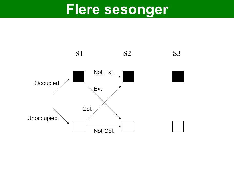S1S2S3 Occupied Unoccupied Not Ext. Ext. Not Col. Col. Flere sesonger