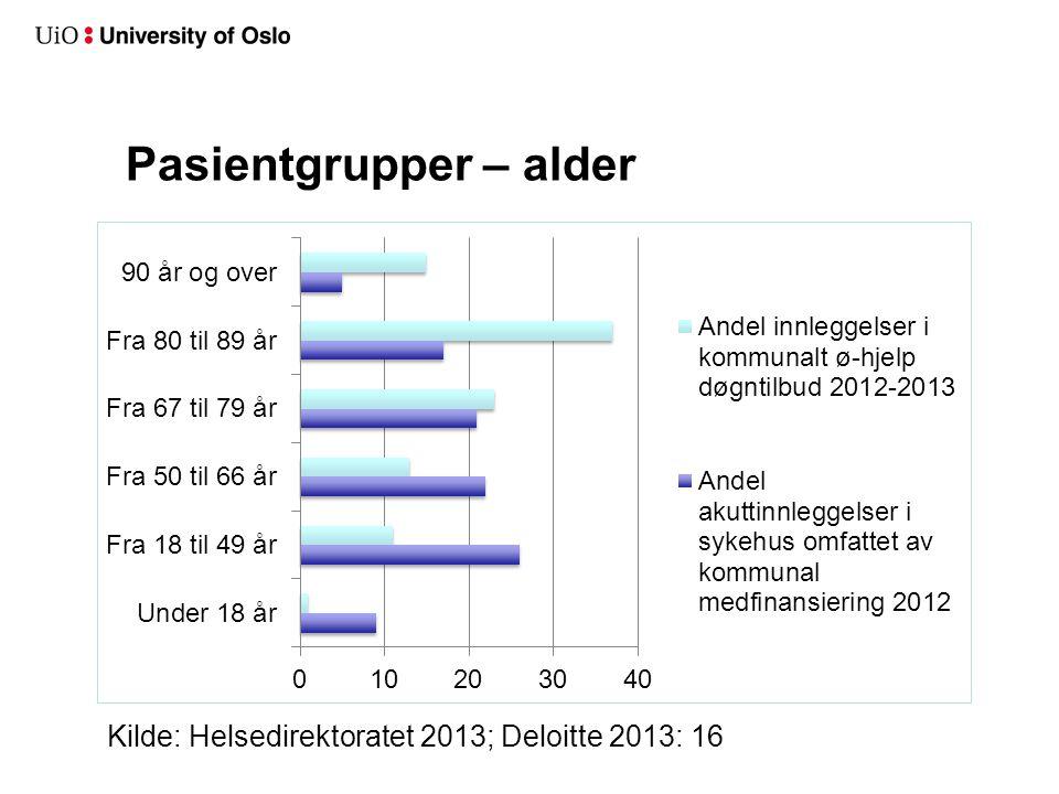 Pasientgrupper – alder Kilde: Helsedirektoratet 2013; Deloitte 2013: 16
