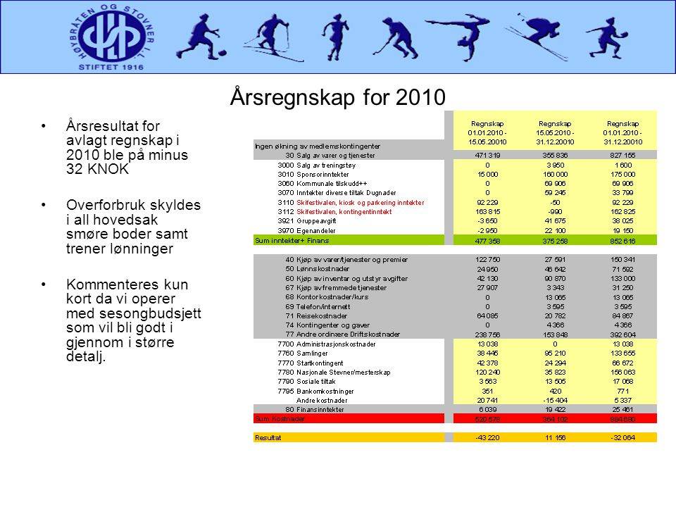 Årsregnskap for 2010 •Årsresultat for avlagt regnskap i 2010 ble på minus 32 KNOK •Overforbruk skyldes i all hovedsak smøre boder samt trener lønninge