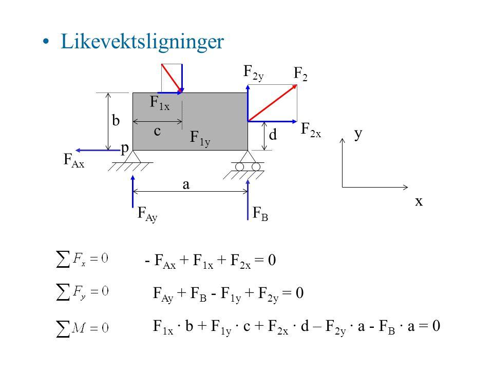 •Likevektsligninger F Ay F Ax x y FBFB F1F1 F2F2 F 1y F 1x F 2x F 2y a b c d p - F Ax + F 1x + F 2x = 0 F Ay + F B - F 1y + F 2y = 0 F 1x · b + F 1y ·