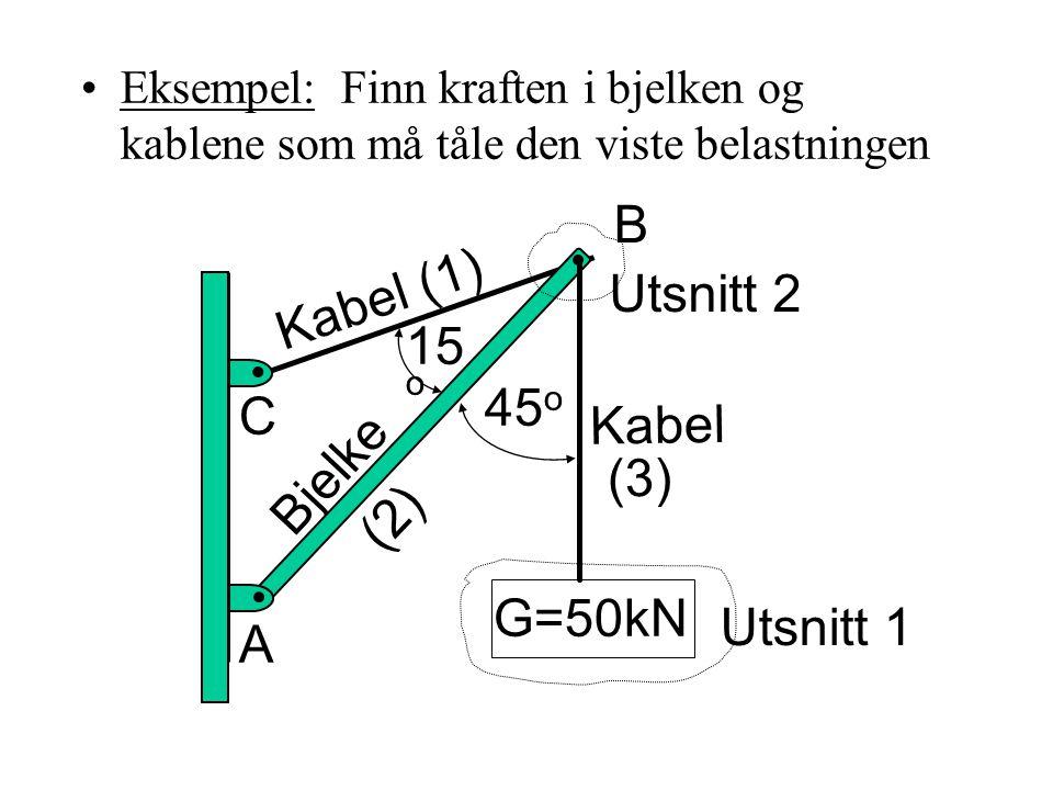 •Eksempel: Finn kraften i bjelken og kablene som må tåle den viste belastningen G=50kN 15 o 45 o B A Bjelke C Kabel Kabel (1) (2) (3) Utsnitt 1 Utsnit