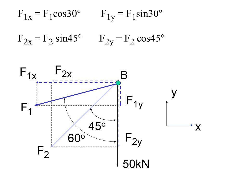 F 1x = F 1 cos30 o F 1y = F 1 sin30 o F 2x = F 2 sin45 o F 2y = F 2 cos45 o 45 o 60 o F1F1 F2F2 50kN y x F 1x F 1y F 2y B F 2x