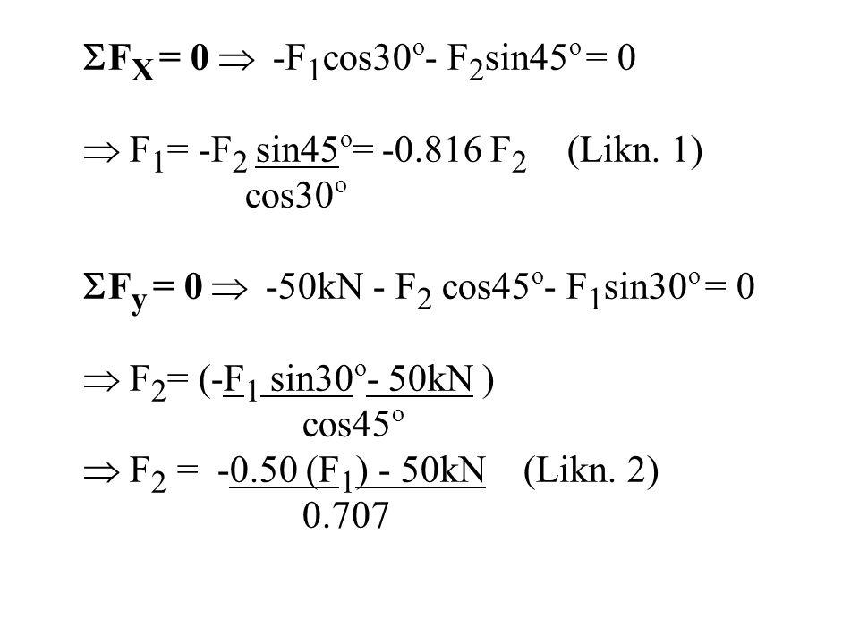  F X = 0  -F 1 cos30 o - F 2 sin45 o = 0  F 1 = -F 2 sin45 o = -0.816 F 2 (Likn. 1) cos30 o  F y = 0  -50kN - F 2 cos45 o - F 1 sin30 o = 0  F 2