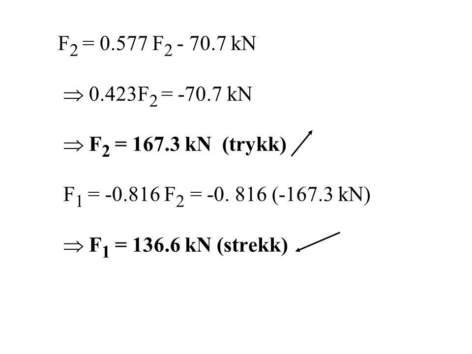 F 2 = 0.577 F 2 - 70.7 kN  0.423F 2 = -70.7 kN  F 2 = 167.3 kN (trykk) F 1 = -0.816 F 2 = -0. 816 (-167.3 kN)  F 1 = 136.6 kN (strekk)