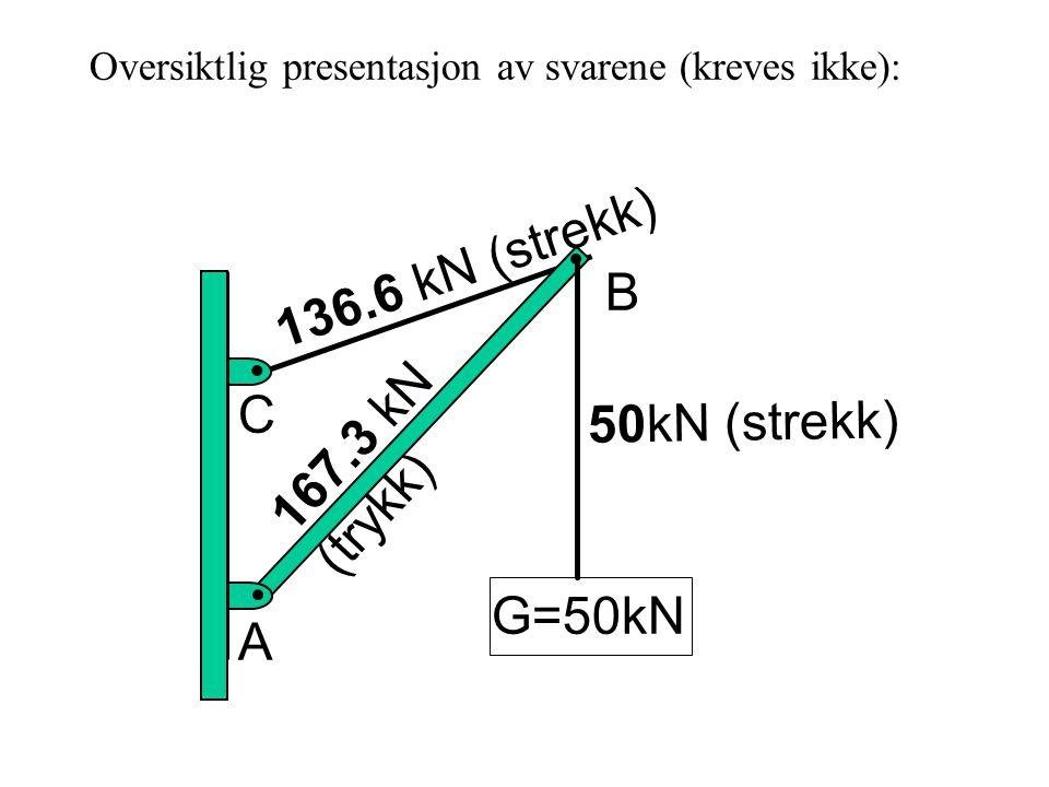Oversiktlig presentasjon av svarene (kreves ikke): G=50kN B A 167.3 kN (trykk) C 50kN (strekk) 136.6 kN (strekk)