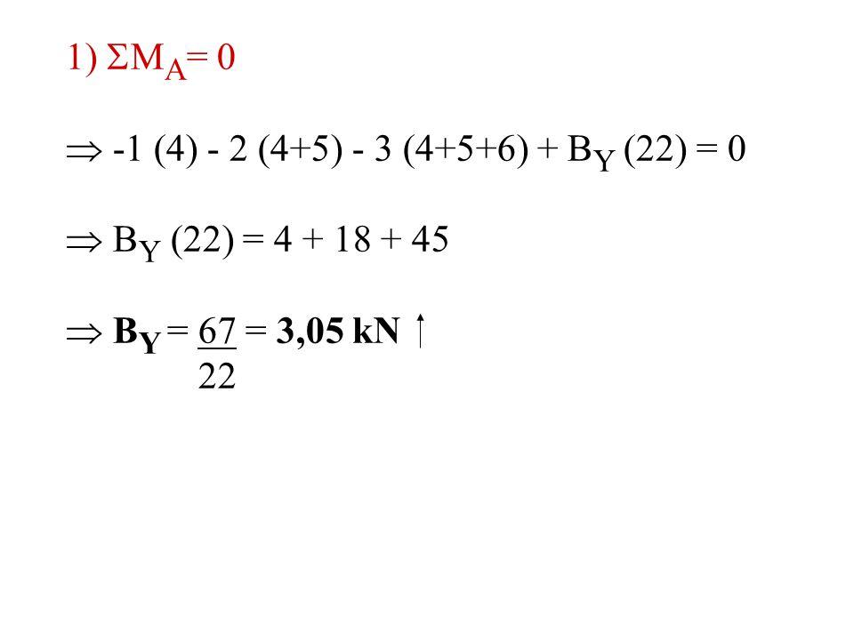 1)  M A = 0  -1 (4) - 2 (4+5) - 3 (4+5+6) + B Y (22) = 0  B Y (22) = 4 + 18 + 45  B Y = 67 = 3,05 kN 22