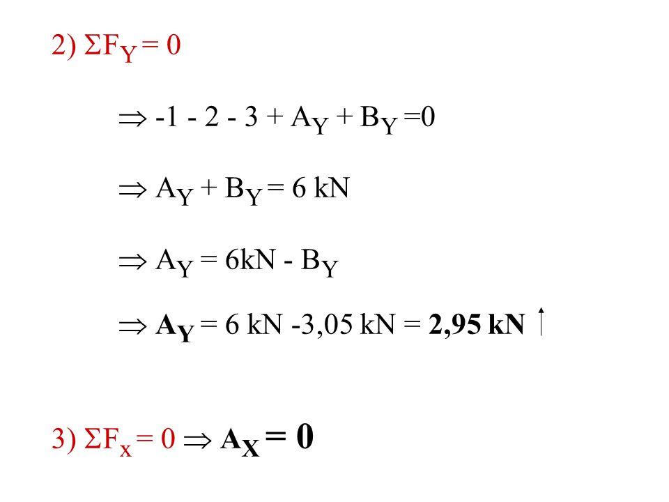2)  F Y = 0  -1 - 2 - 3 + A Y + B Y =0  A Y + B Y = 6 kN  A Y = 6kN - B Y  A Y = 6 kN -3,05 kN = 2,95 kN 3)  F x = 0  A X = 0
