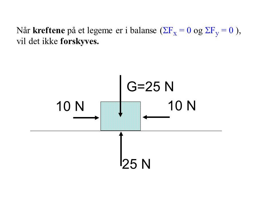 G=25 N 25 N 10 N Når kreftene på et legeme er i balanse (  F x = 0 og  F y = 0 ), vil det ikke forskyves.