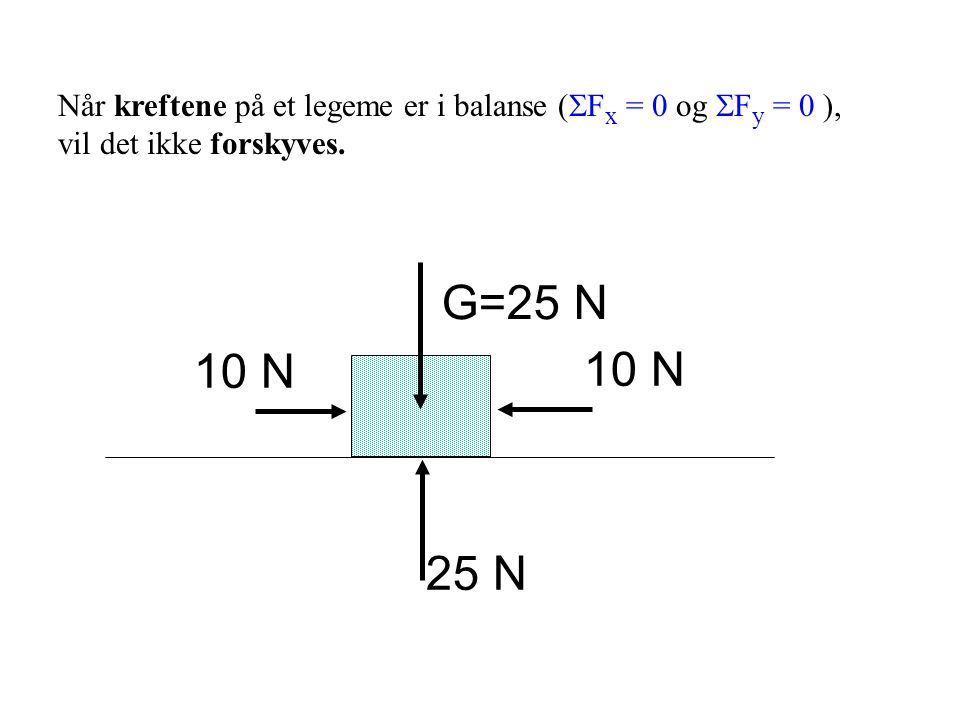 Metode for å beregne A y og B y : 1. M A = 0  eller  M B = 0 ) 2.