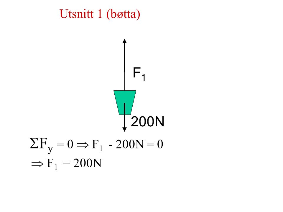  F X = 0  -F 1 cos30 o - F 2 sin45 o = 0  F 1 = -F 2 sin45 o = -0.816 F 2 (Likn.