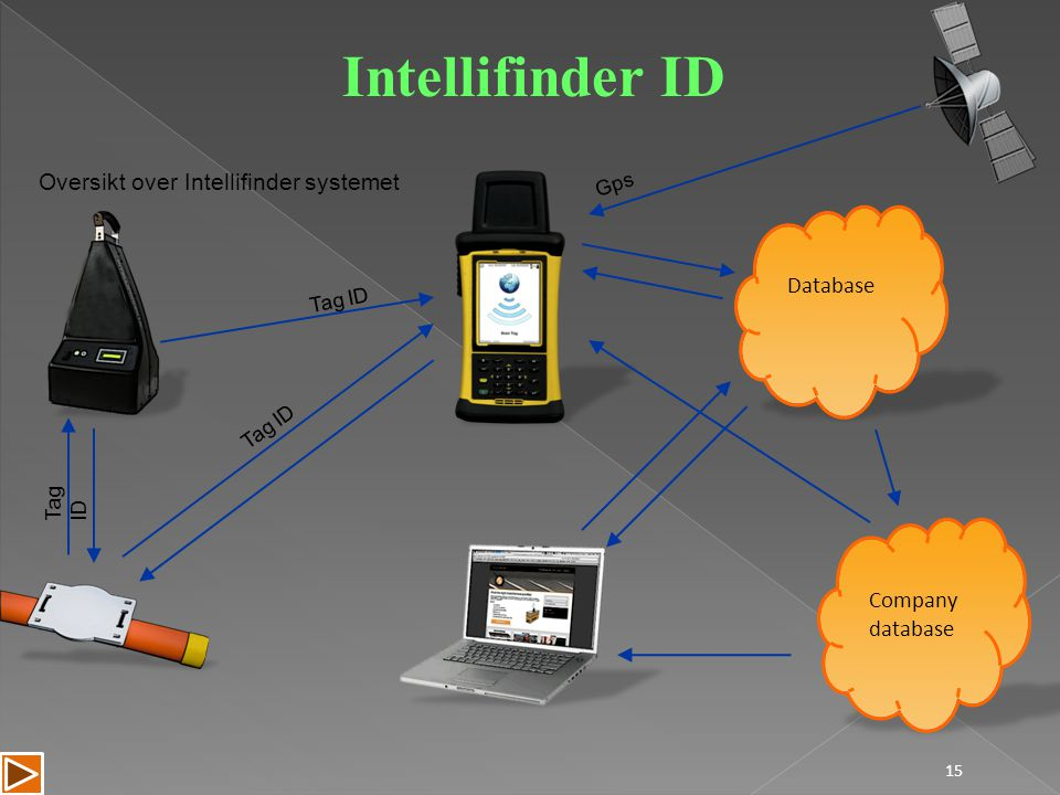 15 Oversikt over Intellifinder systemet Tag ID Company database Database Tag ID Gps Intellifinder ID