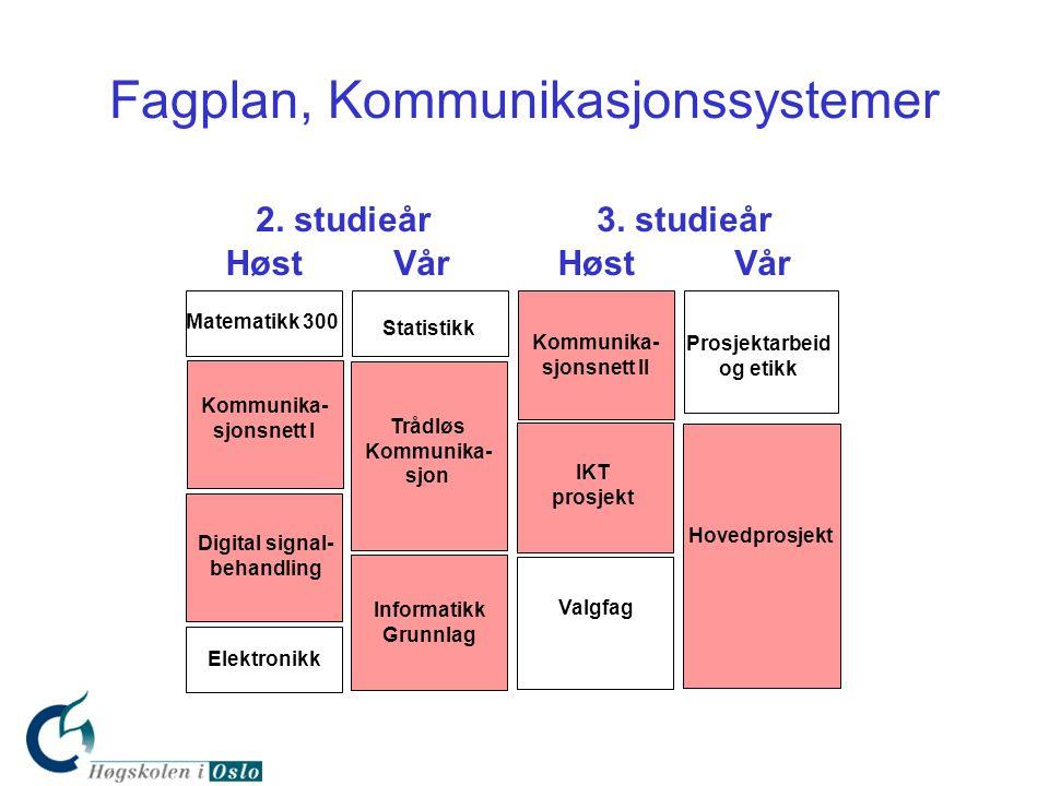 Kommunika- sjonsnett II Fagplan, Kommunikasjonssystemer Matematikk 300 Statistikk Prosjektarbeid og etikk Kommunika- sjonsnett I Trådløs Kommunika- sj