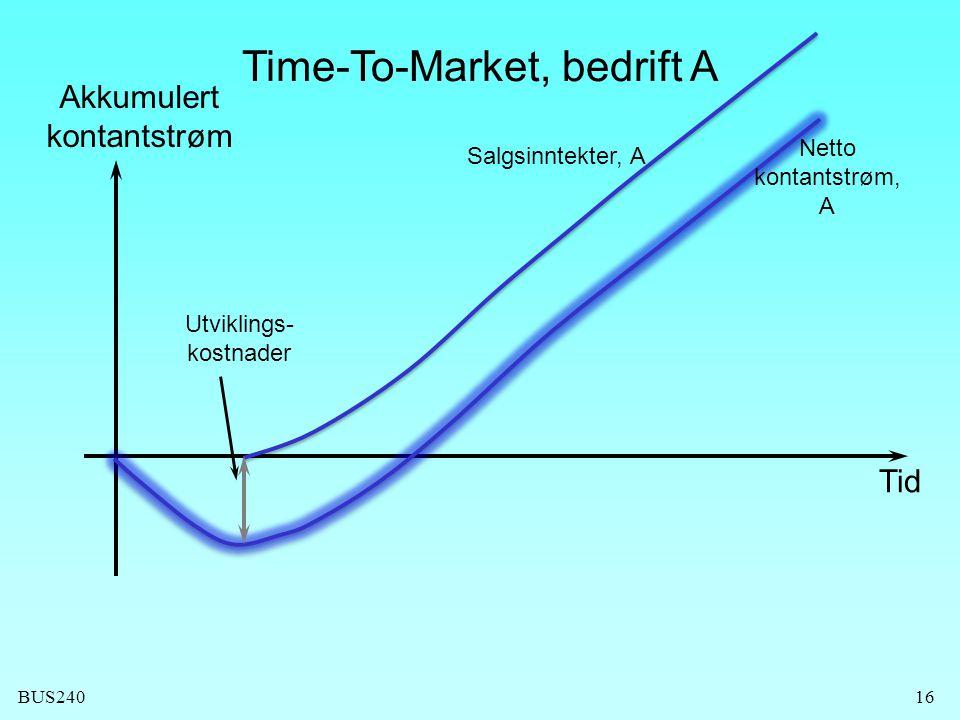 BUS24016 Time-To-Market, bedrift A Utviklings- kostnader Tid Akkumulert kontantstrøm Salgsinntekter, A Netto kontantstrøm, A