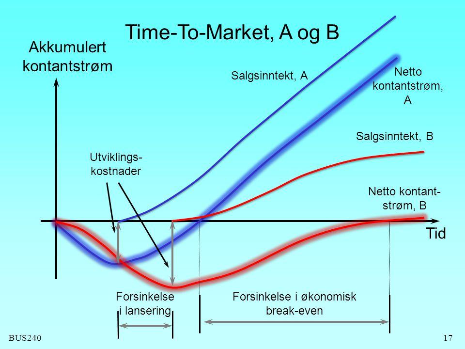 BUS24017 Time-To-Market, A og B Forsinkelse i økonomisk break-even Forsinkelse i lansering Utviklings- kostnader Tid Akkumulert kontantstrøm Salgsinnt