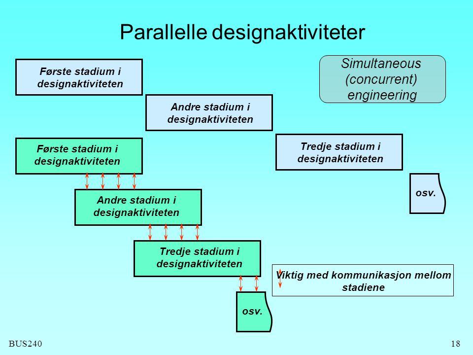 BUS24018 Parallelle designaktiviteter Tredje stadium i designaktiviteten Andre stadium i designaktiviteten Første stadium i designaktiviteten osv. Vik