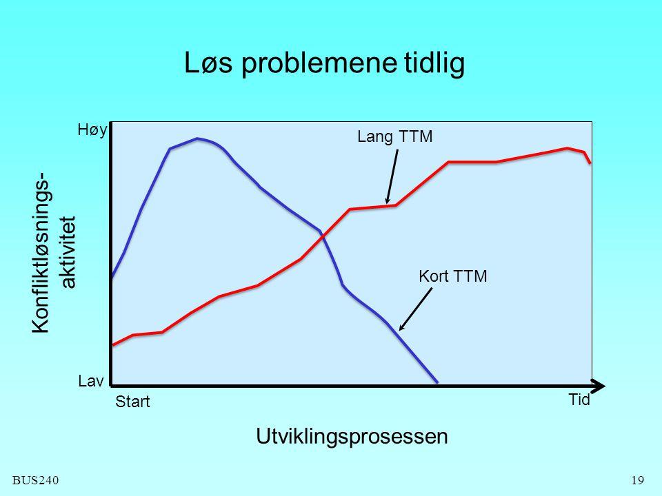 BUS24019 Konfliktløsnings- aktivitet Start Utviklingsprosessen Høy Lav Lang TTM Kort TTM Løs problemene tidlig Tid