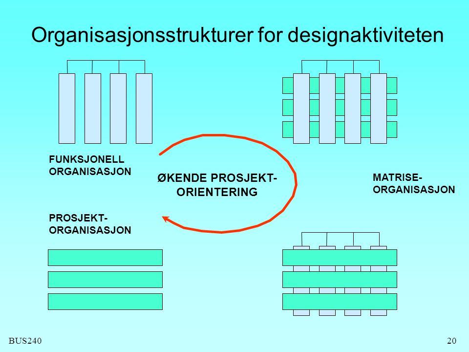 BUS24020 FUNKSJONELL ORGANISASJON PROSJEKT- ORGANISASJON ØKENDE PROSJEKT- ORIENTERING Organisasjonsstrukturer for designaktiviteten MATRISE- ORGANISAS