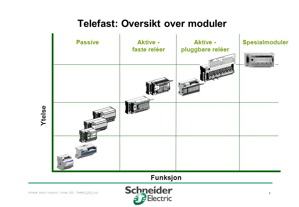 Schneider Electric Norge A/S - Oktober 2002 - Telefast-2_2002_n.ppt 5 Telefast: Oversikt over moduler PassiveAktive - faste reléer SpesialmodulerAktiv
