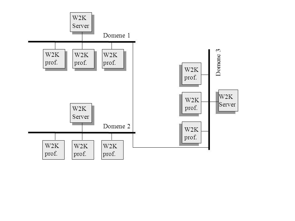 W2K prof. W2K Server W2K Server W2K Server Domene 1 Domene 3 Domene 2 W2K prof. W2K prof. W2K prof. W2K prof. W2K prof. W2K prof. W2K prof. W2K prof.
