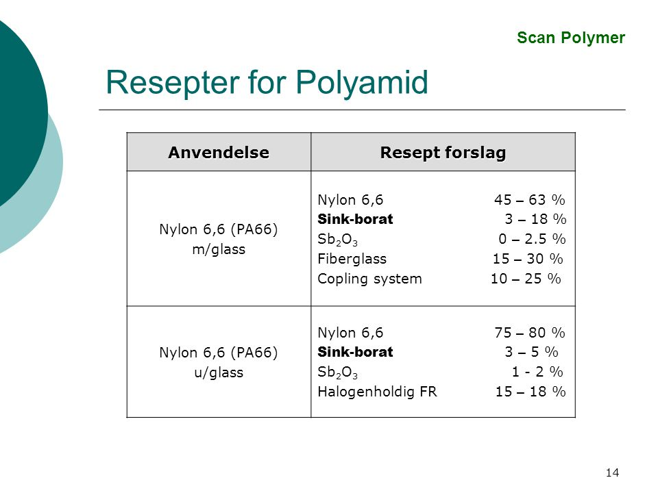 14 Resepter for Polyamid Anvendelse Resept forslag Nylon 6,6 (PA66) m/glass Nylon 6,6 45 – 63 % Sink-borat 3 – 18 % Sb 2 O 3 0 – 2.5 % Fiberglass 15 – 30 % Copling system 10 – 25 % Nylon 6,6 (PA66) u/glass Nylon 6,6 75 – 80 % Sink-borat 3 – 5 % Sb 2 O 3 1 - 2 % Halogenholdig FR 15 – 18 % Scan Polymer