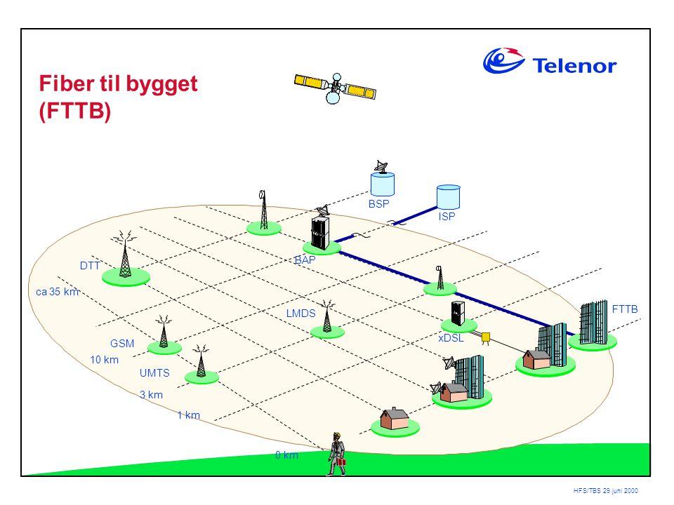 HFS/TBS 29.juni 2000 BAP DTT ca 35 km 3 km 1 km 0 km LMDS ISP BSP xDSL GSM UMTS FTTB Fiber til bygget (FTTB) 10 km