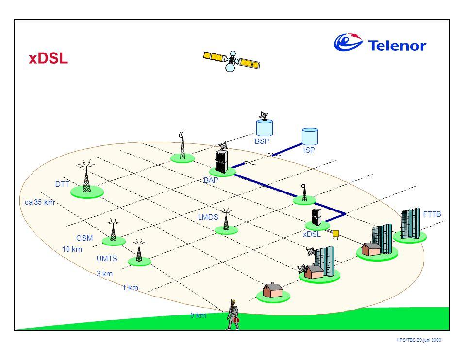 HFS/TBS 29.juni 2000 BAP DTT ca 35 km 3 km 1 km 0 km LMDS ISP BSP xDSL GSM UMTS FTTB xDSL 10 km