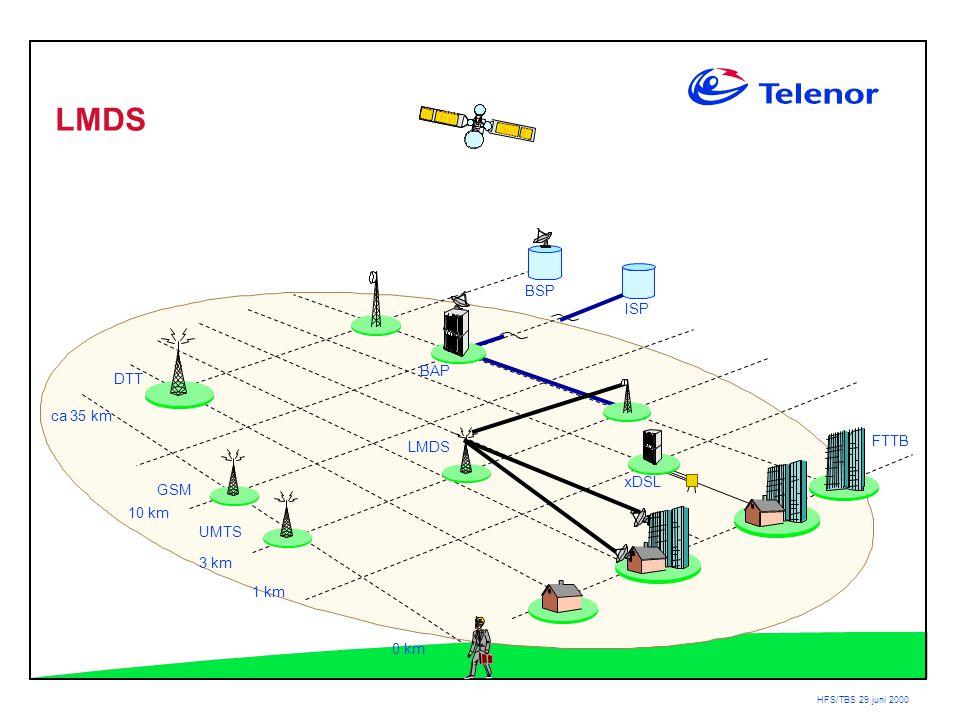 HFS/TBS 29.juni 2000 BAP DTT ca 35 km 3 km 1 km 0 km LMDS ISP BSP xDSL GSM UMTS FTTB LMDS 10 km